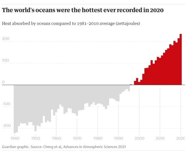 1940년부터 2020년까지 바다가 흡수한 열에너지 비교. 가디언 누리집 갈무리