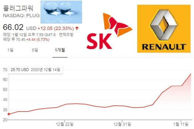 한국 SK그룹이 최대 주주로 올라선 미국 플러그 파워 주가 1달간 흐름. 르노자동차와 합작사 설립 소식이 나온 12일(현지시간) 주가가 22.33% 뛴 결과 올해 기준으로는 주가가 100%이상 올랐다.
