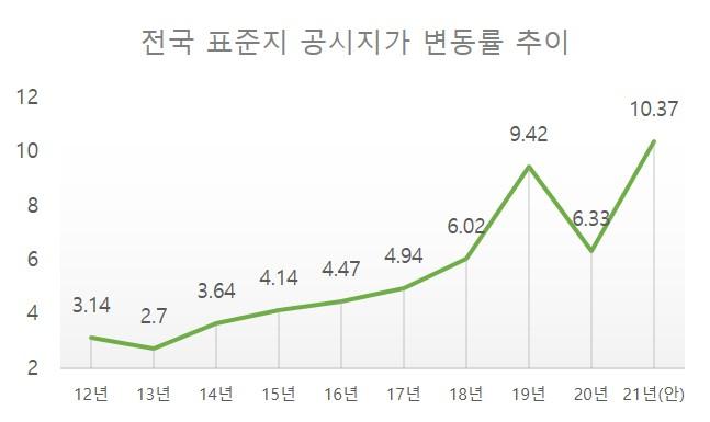 전국 표준지 공시지가 변동률(%) 추이. [자료=국토교통부]