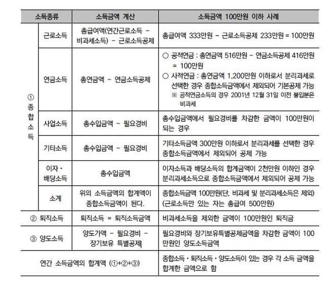 부양가족 소득종류별 소득금액 계산방식 [국세청 제공. DB 및 재판매 금지]