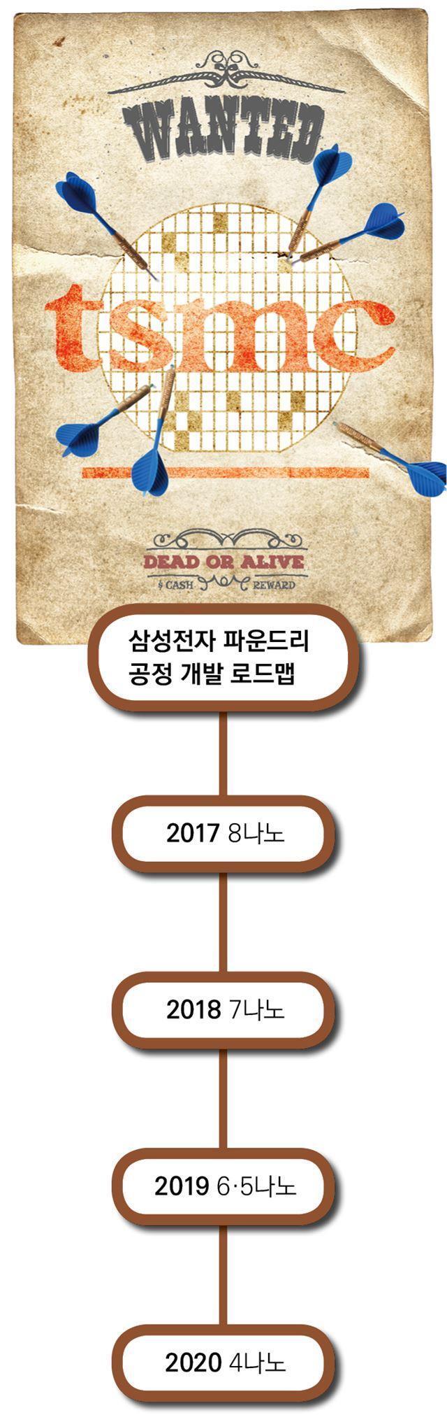 tsmc 삼성 파운드리 반도체. 한국일보 자료사진