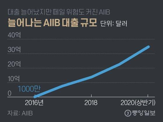 늘어나는 AIIB 대출 규모. 그래픽=김영옥 기자 yesok@joongang.co.kr