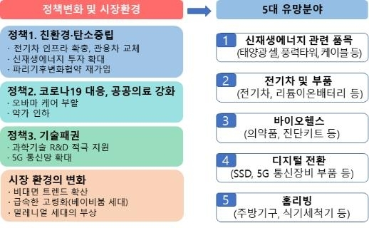 대미 수출 5대 유망분야 [무역협회 제공·재판매 및 DB 금지]