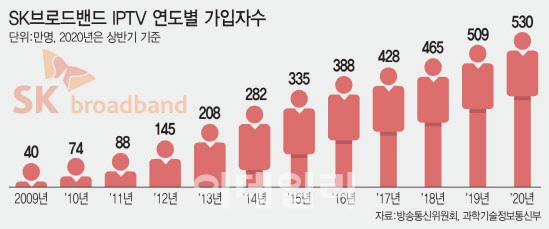 SK브로드밴드 IPTV 연도별 가입자수.(그래프=이미나 기자)