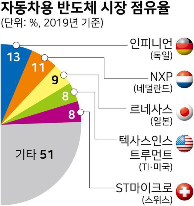 시각물_자동차용 반도체 시장 점유율