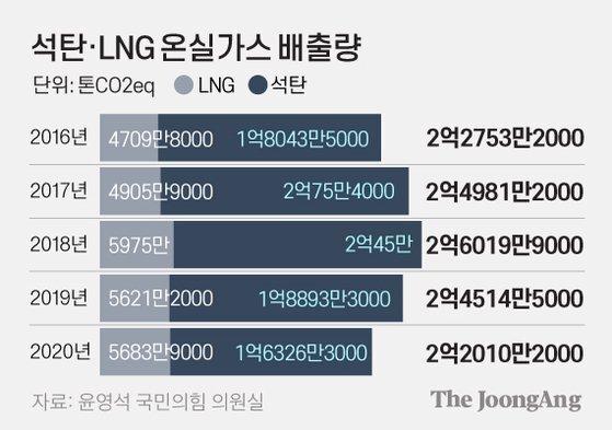석탄·LNG 온실가스 배출량. 그래픽=김영옥 기자 yesok@joongang.co.kr