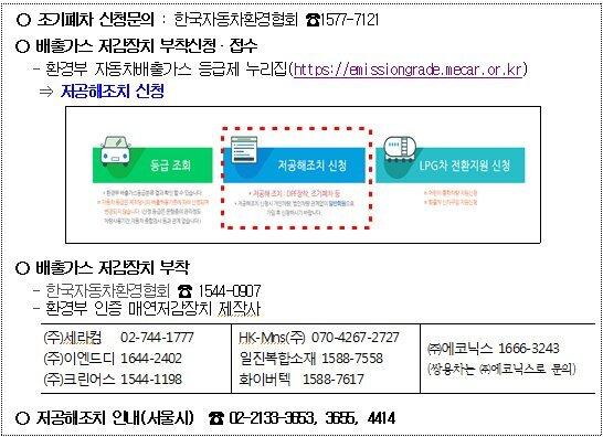 서울시 저공해사업 안내. 자료 서울시