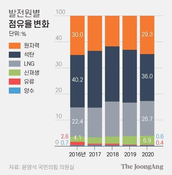 발전원별 점유율 변화. 그래픽=김영옥 기자 yesok@joongang.co.kr