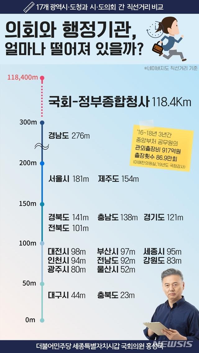 [세종=뉴시스]17개광역시-도청과 시-도의회 간 직건거리 비교. 2021.02.24.(자료= 홍성국 국회의원실 제공)