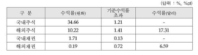 2020년도 국민연금 기금 결산 (잠정) [국민연금기금운용위원회 제공. 재판매 및 DB 금지]