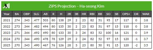 [표] 김하성의 ZiPS 예상성적(자료=팬그래프닷컴)