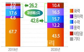 중국 전원믹스 전망(%)(자료=중국 에너지연구원)