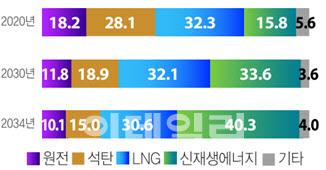 한국 전원믹스 계획(%) (자료=제9차전력수급기본계획)