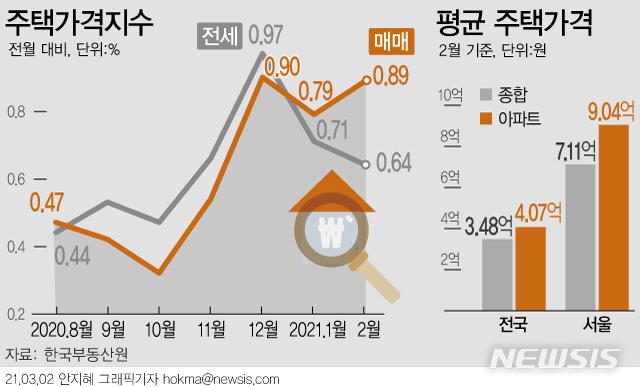 [서울=뉴시스] 2일 한국부동산원에 따르면 지난달 수도권의 주택 종합(아파트·단독·연립주택 포함) 매매가격은 전월대비 1.17% 오르며, 1월 상승률 0.80%보다 변동폭이 확대됐다. 전국 상승률은 0.89%로 집계됐다. (그래픽=안지혜 기자)  hokma@newsis.com