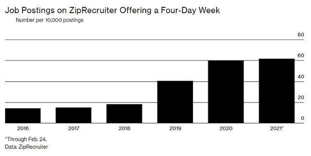 미국 구직사이트 지프리쿠르터(ZipRecruiter)에서 주 4일 근무제를 올린 채용 게시물의 비율. 지푸리쿠르터 제공