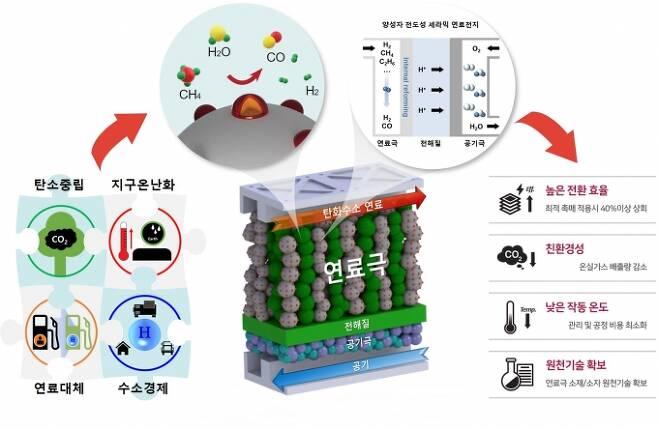메탄을 직접 연료로 활용할 수 있는 양성자 전도성 세라믹 연료전지의 개념 [홍종섭 연세대 교수 제공]
