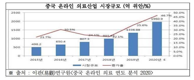중국 온라인 의료산업 시장 규모 [한국무역협회 제공. 재판매 및 DB 금지]