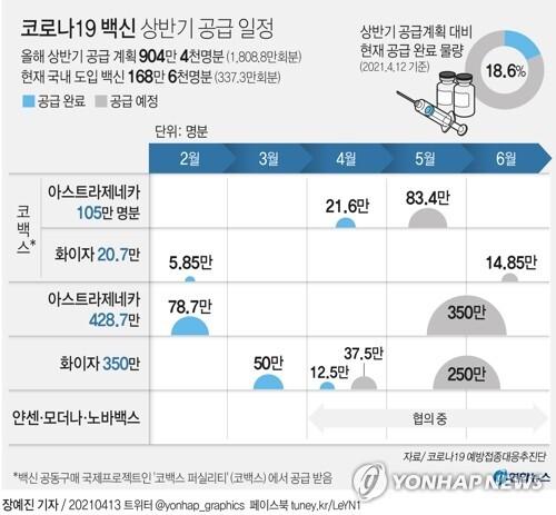 [그래픽] 코로나19 백신 상반기 공급 일정 (서울=연합뉴스) 장예진 기자 = jin34@yna.co.kr