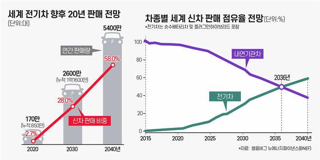 전기차 판매량은 향후 폭발적으로 늘어날 것이라는 예상이 지배적이다. 블룸버그는 2036년이면 세계적으로 판매되는 새 승용차량 중 전기차 비율이 내연기관을 앞설 것으로 예상했다. /그래픽=조보라