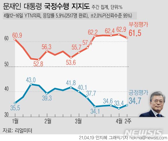 [서울=뉴시스] 리얼미터가 실시한 4월2주차 주간 집계 결과, 문재인 대통령의 국정 수행 지지율은 전주 대비 1.3%포인트 오른 34.7%였다. 부정평가는 1.4%포인트 내린 61.5%로 집계됐다. '모름·무응답'은 0.1%포인트 증가한 3.8%다. (그래픽=안지혜 기자) hokma@newsis.com