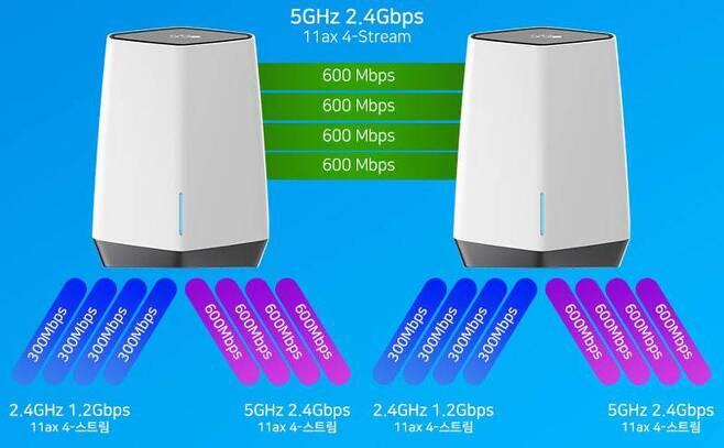 합계 AX6000(2400 + 1200 + 2400)급의 강력한 와이파이 성능을 갖췄다 (출처=넷기어)