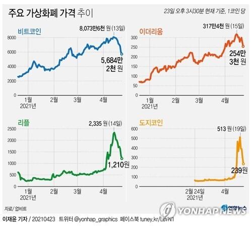 [그래픽] 주요 가상화폐 가격 추이 (서울=연합뉴스) 이재윤 기자 = yoon2@yna.co.kr