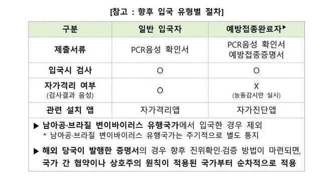향후 입국 유형별 절차 [질병관리청 제공. 재판매 및 DB 금지]