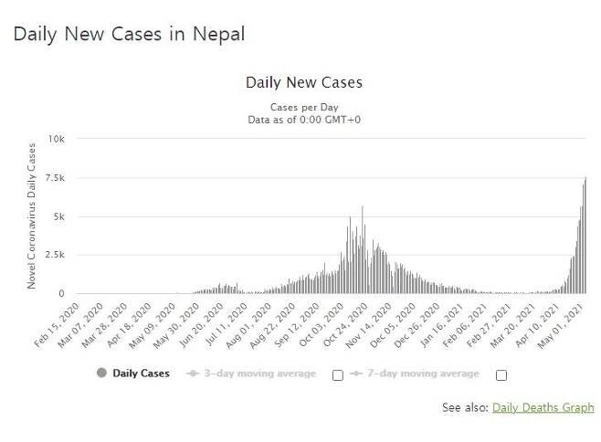 네팔의 코로나19 일일 신규 확진자 수 발생 추이. [월드오미터 홈페이지 캡처. 재판매 및 DB 금지]