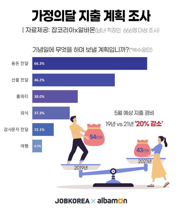 [서울=뉴시스]가정의 달 지출계획.(그래픽=잡코리아 제공) 2021.5.7 photo@newsis.com *재판매 및 DB 금지