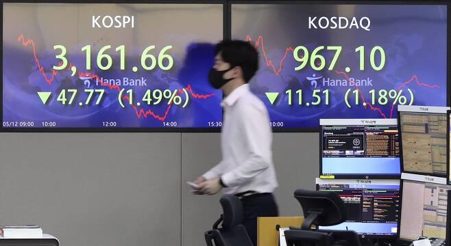 코스피가 전 거래일(3209.43)보다 47.77포인트(1.49%) 내린 3161.66에 마감한 12일 오후 서울 중구 명동 하나은행 딜링룸 모니터에 코스피 종가가 보이고 있다.
