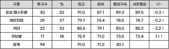 ▲ 류현진의 5/13 ATL전 투구정보(자료=베이스볼서번트)