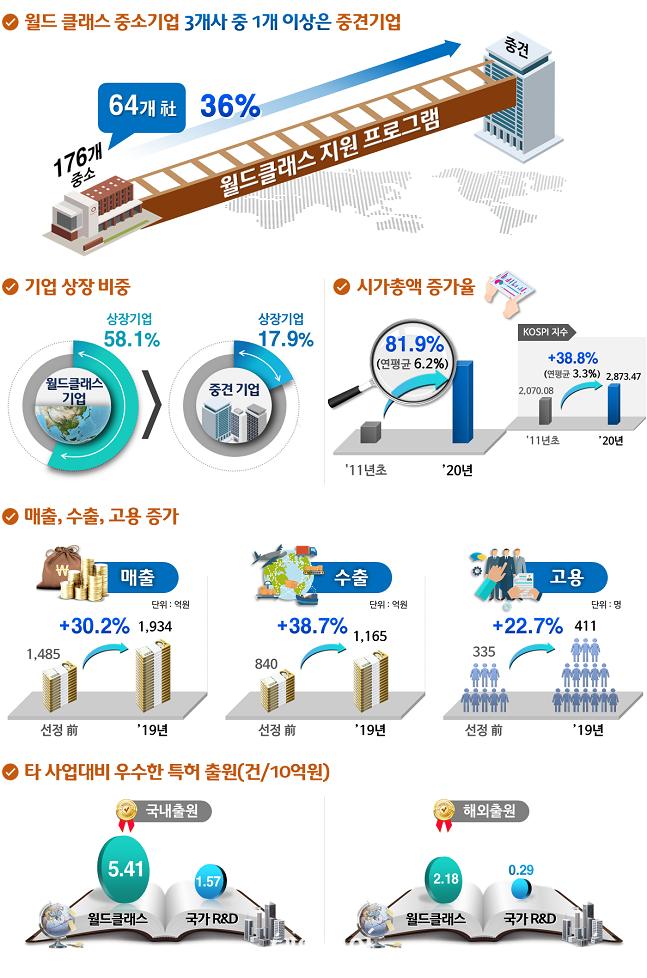 월드클래스 1단계 사업 10년간 성과를 보여주는 인포그래픽. ⓒ산업통상자원부