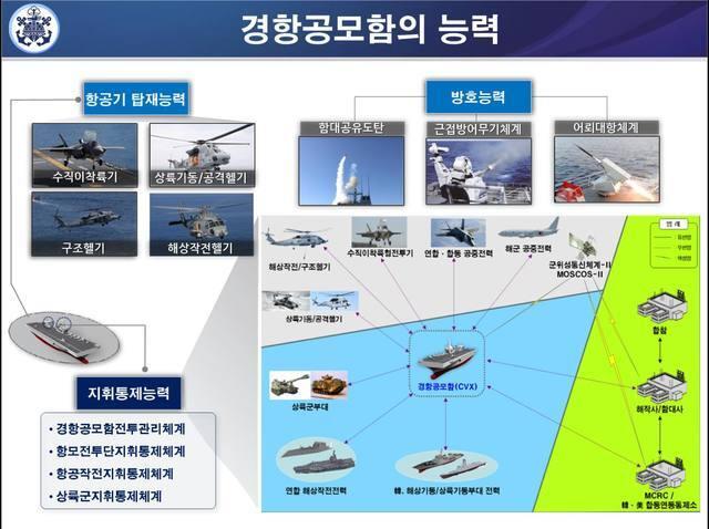 [서울=뉴시스]경항공모함의 능력. 2021.05.14. (사진=해군 제공)  *재판매 및 DB 금지