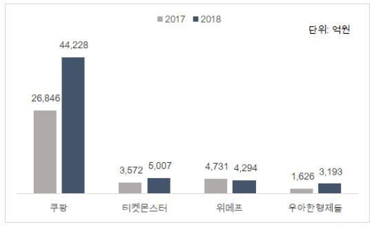 출처: 이래학 리더 제공, 2018년과 2017년 '매출액' 비교