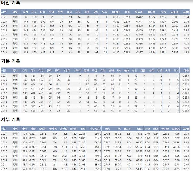 출처: 전준우의 최근 9시즌 주요 기록!