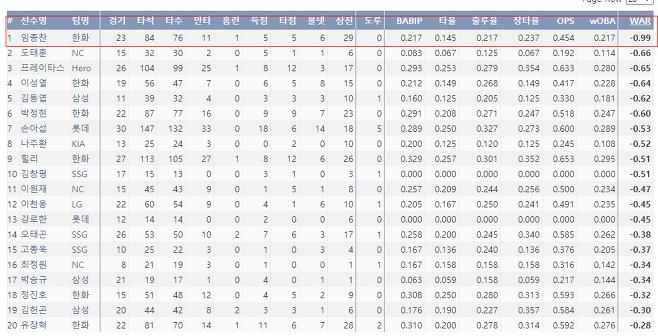 출처: 2021 전체타자 승리기여도 순위(역순)  (클릭)