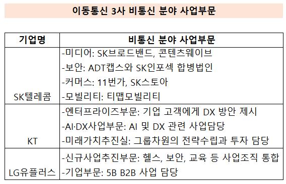출처: (자료=각사 2021년 조직개편)