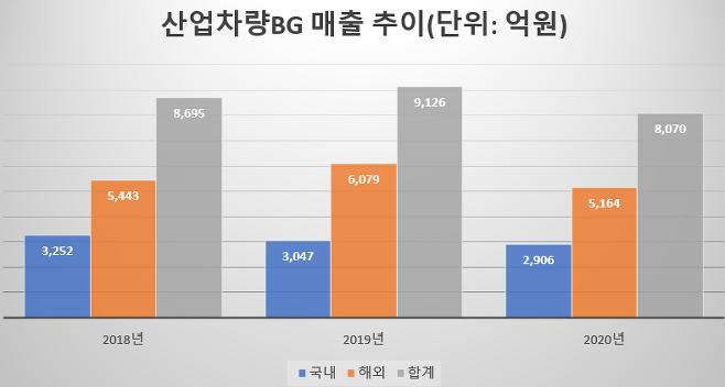 출처: (자료=금융감독원)