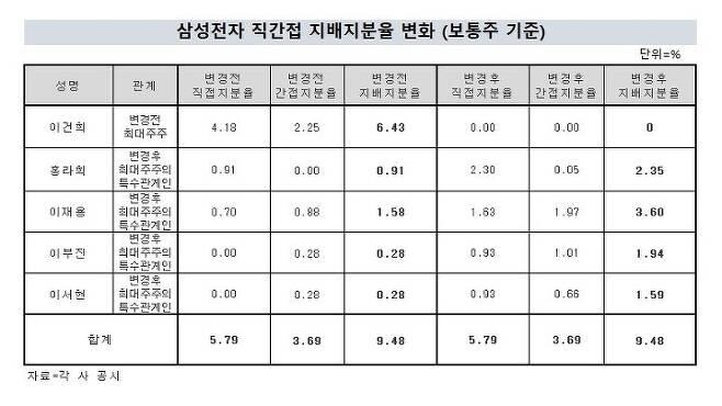 출처: (출처=삼성그룹 계열사 공시, 계산=블로터)