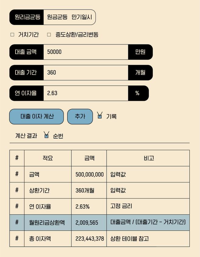 출처: 부동산계산기.com