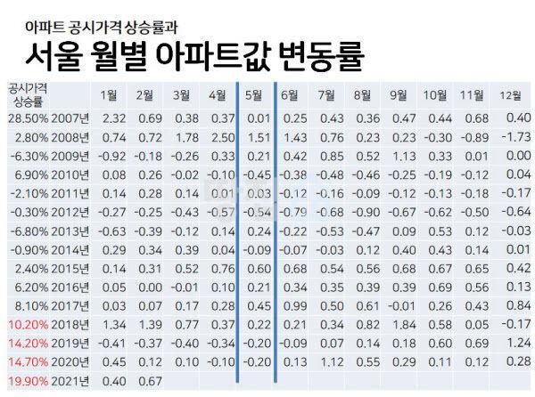 출처: /한국부동산원, 한상혁 기자