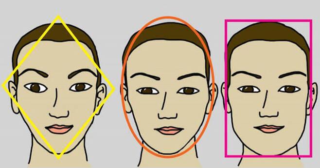 출처: 얼굴형으로 보는 내 미래 운명은?