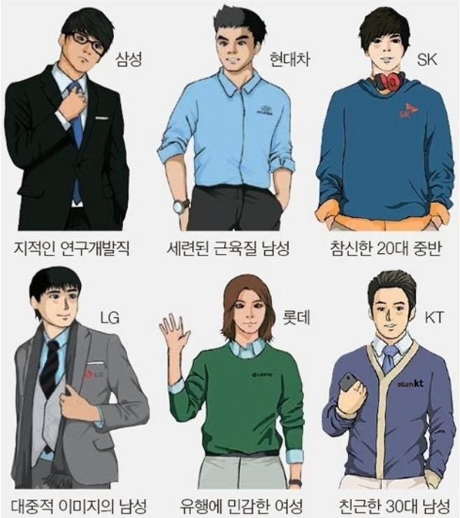 출처: [중앙일보] 대학생이 느끼는 6대 그룹 이미지는 …