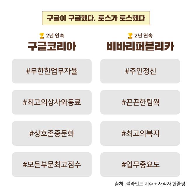 출처: [블라인드 지수 2020] 재직자가 행복한 기업 TOP10