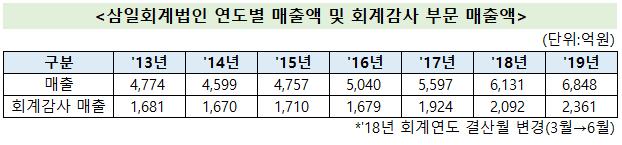 출처: 삼일회계법인 연도별 매출 증감 현황./자료=공시 종합