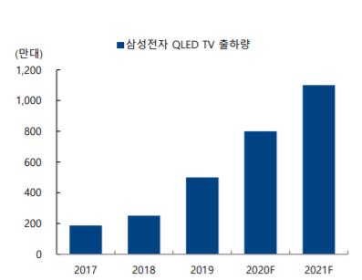 출처: 삼성전자 QLED TV 출하량 전망./자료=하이투자증권 리포트 갈무리