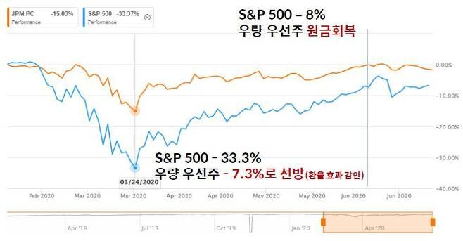 출처: (JPM.PC와 S&P500 비교 ⓒSeeking Alpha)