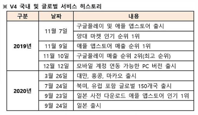 출처: 넥슨 제공