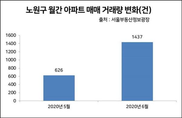 출처: /서울부동산정보광장