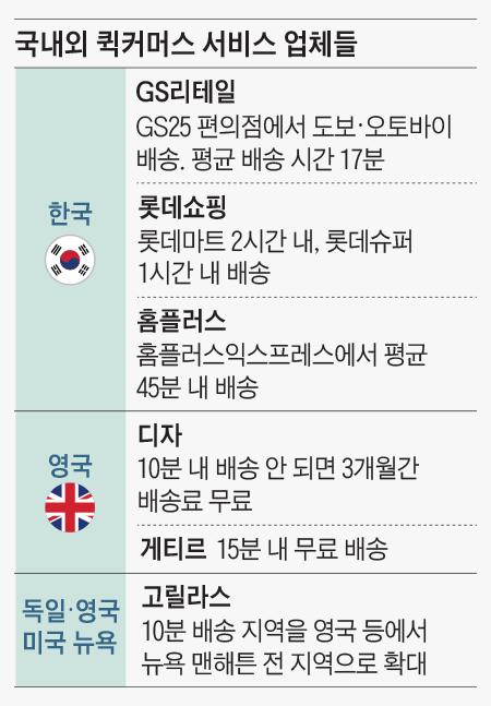 국내외 퀵커머스 서비스 업체들